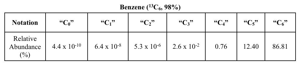 Understanding Isotopic Enrichment